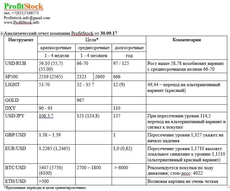 отчет 30.09.17