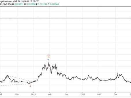Прогноз по Binance coin (04.05.21)