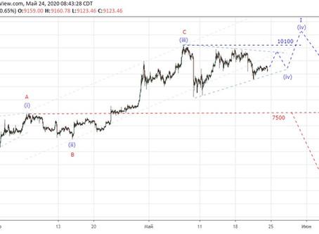 Прогноз по Bitcoin (24.05.20)