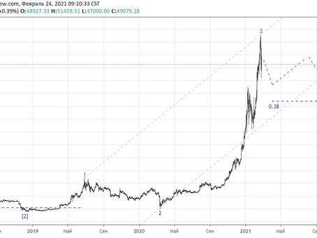 Прогноз по Bitcoin (24.02.21)