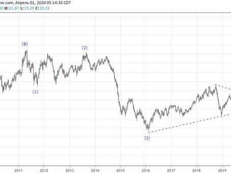 Прогноз по нефти USOIL (01.04.20)