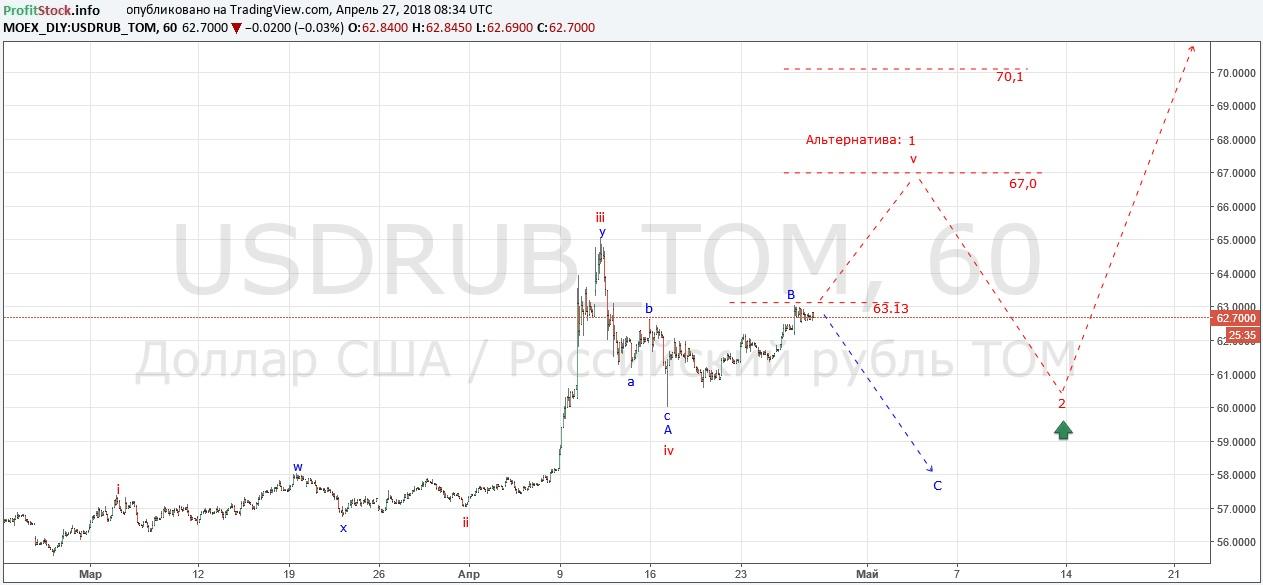 USDRUB (27.04.18)