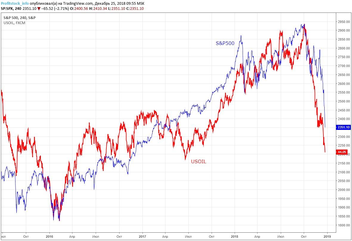 oil+sp500 (25.12.18)