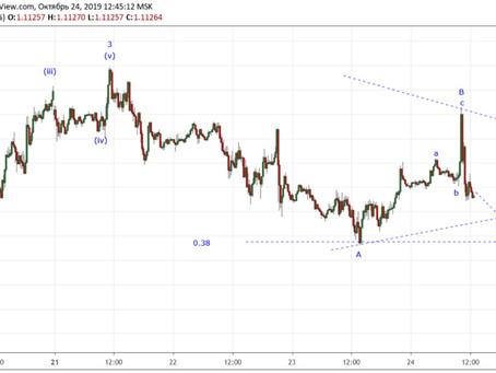 Прогноз по EUR/USD обновление (24.10.19)