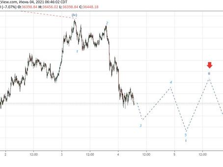 Прогноз по Bitcoin (04.06.21)