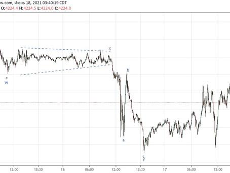 Прогноз по EUR/USD, золоту, S&P500 и bitcoin (18.06.21)