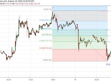 Сделка по Bitcoin (19.04.20)