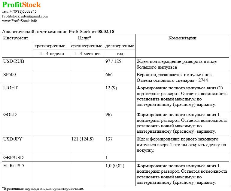 Аналитический отчет ProfitStock 08.02.18
