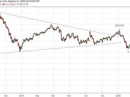 Прогноз по нефти UKOIL (21.04.20)