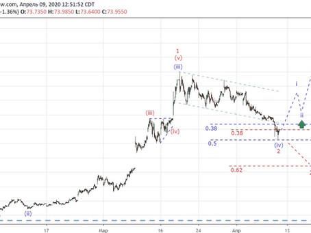 Прогноз по доллар/рубль (09.04.20)