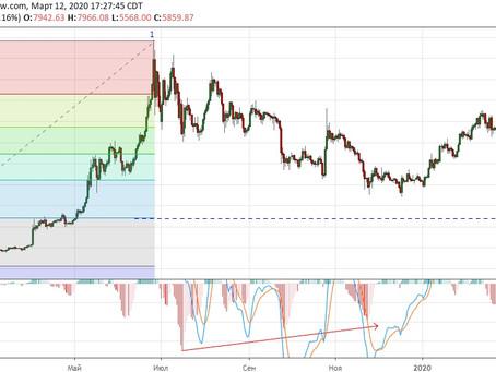 Прогноз по Bitcoin (13.03.20)
