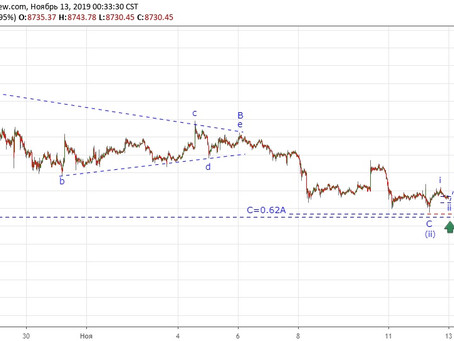 Прогноз по Bitcoin (13.11.19)