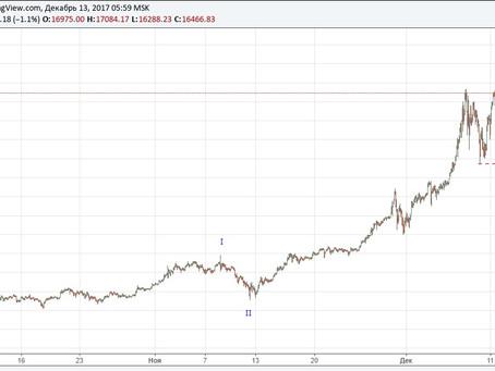 Рост по bitcoin иссякает, по другим криптовалютам только начинается...