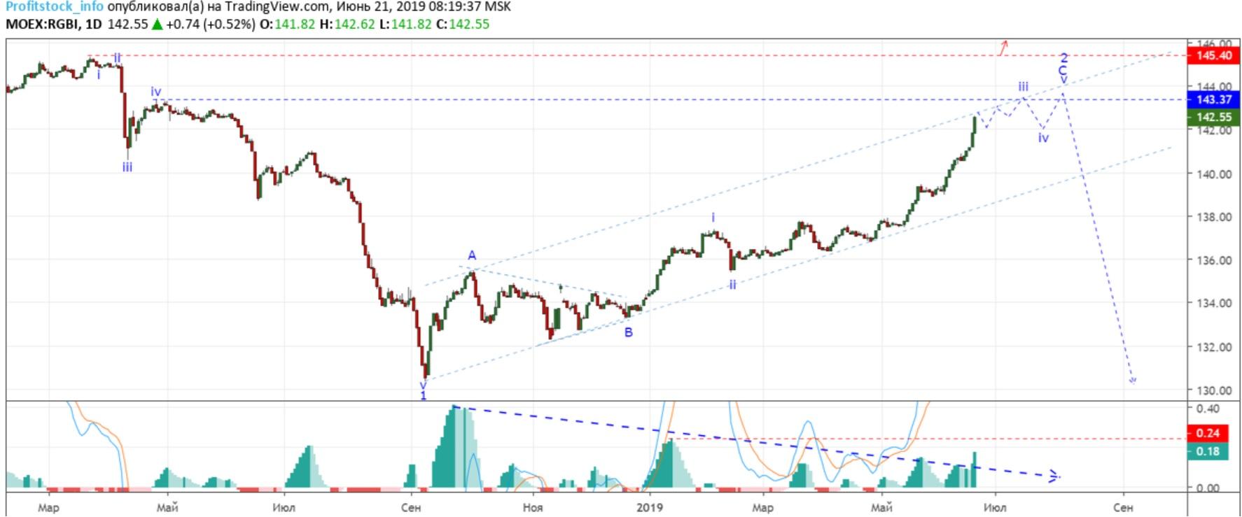 облигации RGBI (21.06.19)