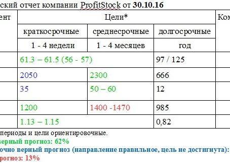 """В рубрике """"АРХИВ ПРОГНОЗОВ"""" опубликован прогноз от 30.10.16"""