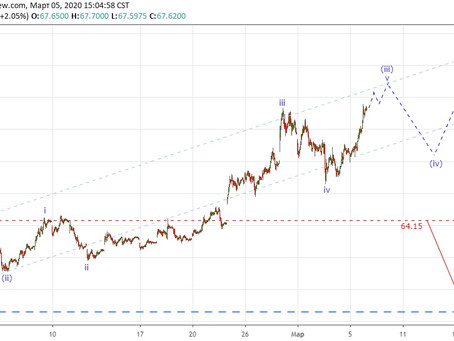 Прогноз по доллар/рубль (06.03.20)