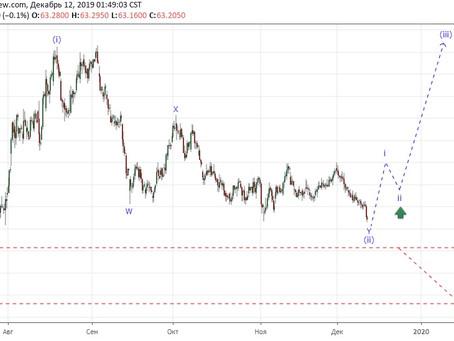 Прогноз по доллар/рубль (12.12.19)
