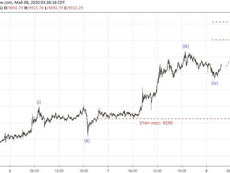 Прогноз по Bitcoin (08.05.20)
