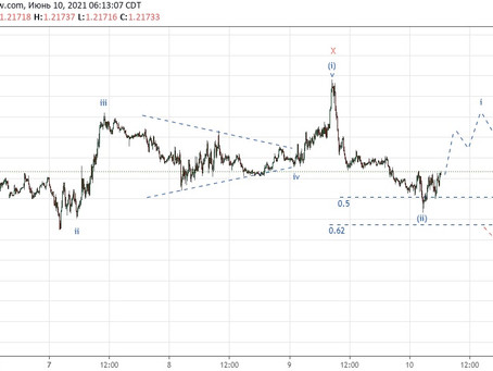 Прогноз по EUR/USD (10.06.21)