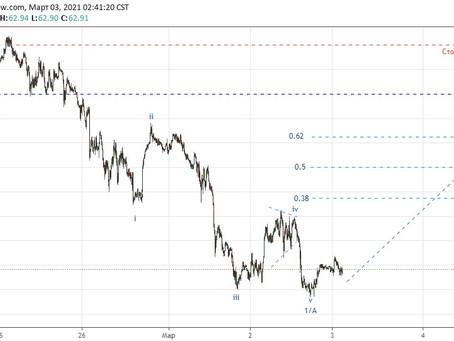 Прогноз по нефти UKOIL (03.03.21)