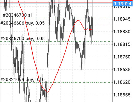 Сделка по EUR/USD (10.03.21) обновление