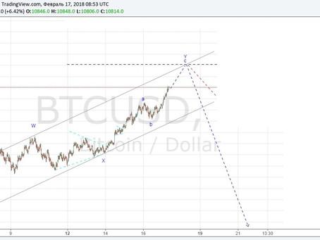 Bitcoin продолжит снижение.