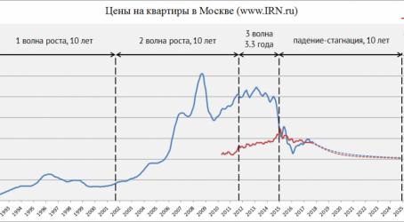 Прогноз по рынку недвижимости от IRN