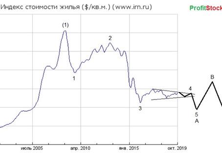 Прогноз по цене на недвижимость (06.11.19)