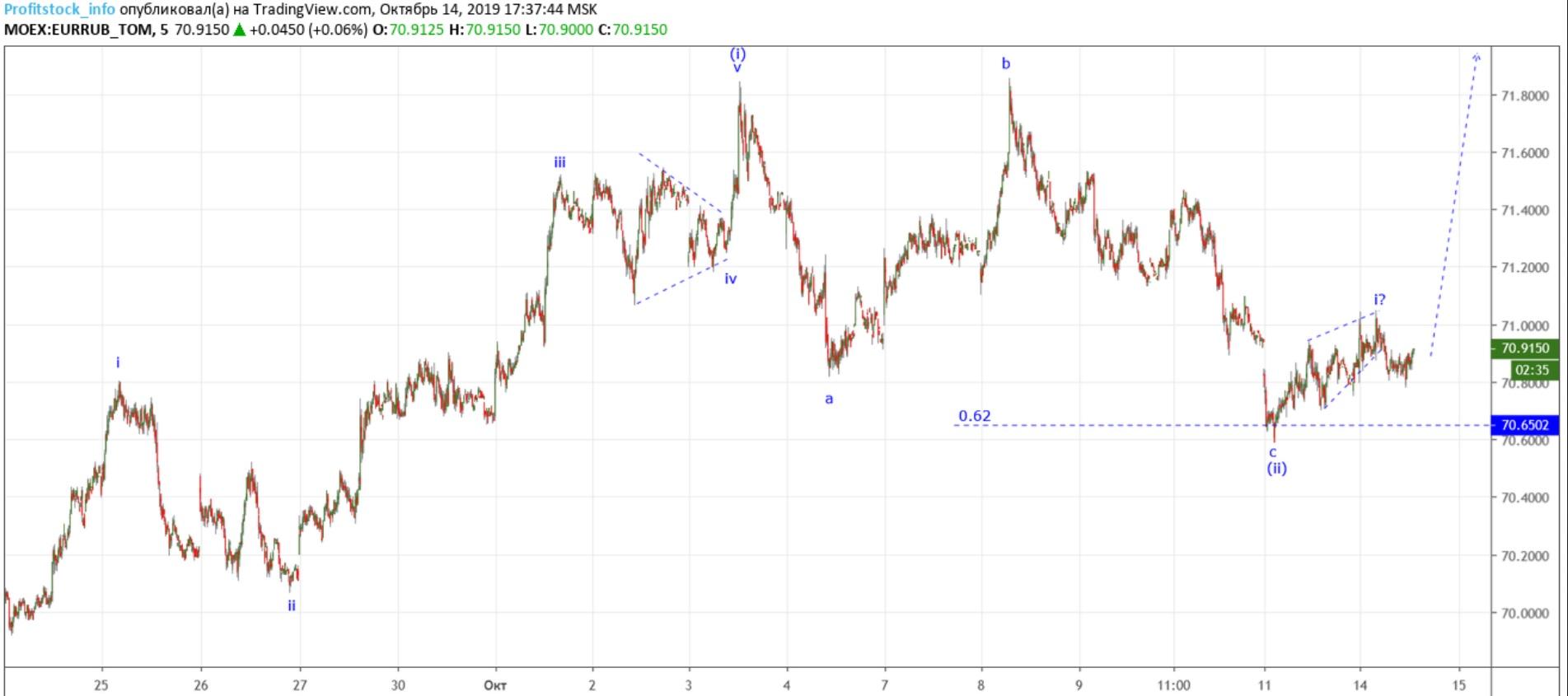 EURRUB (14.10.19)