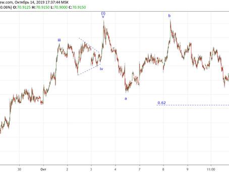 Прогноз по евро/рубль (14.10.19)