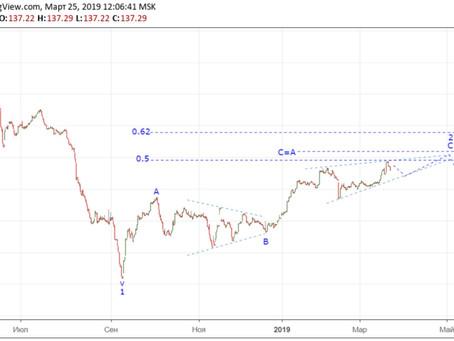 Прогноз по индексу облигаций RGBI (25.03.19)