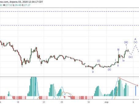 Прогноз по нефти USOIL (03.04.20)