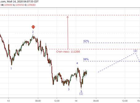 Прогноз по фьючерсу на РТС (14.05.20)