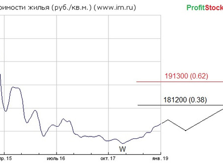 Прогноз цен на недвижимость (16.02.19)