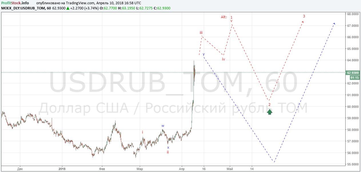USDRUB (10.04.18)