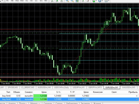 Сделка по EUR/USD (07.06.21)
