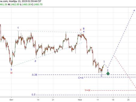Прогноз по золоту + сделка (13.11.19)