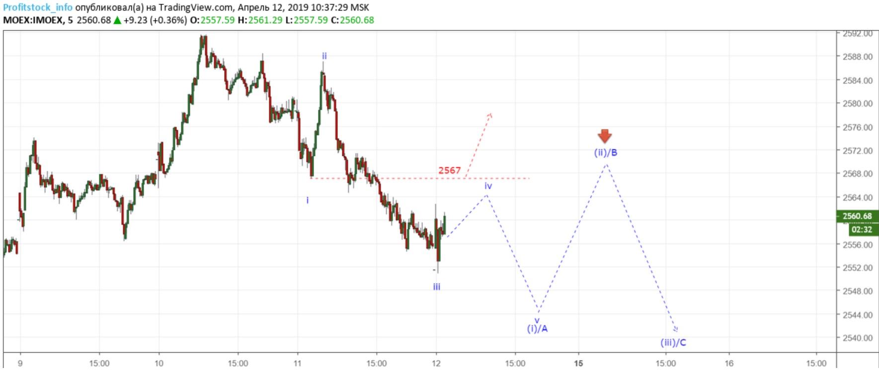 IMOEX  (12.04.19)