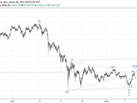 Прогноз по  Bitcoin (10.06.21)