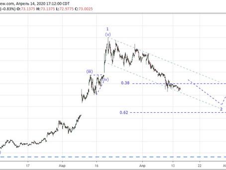 Прогноз по доллар/рубль (15.04.20)