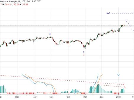 Прогноз по нефти UKOIL (14.01.21)