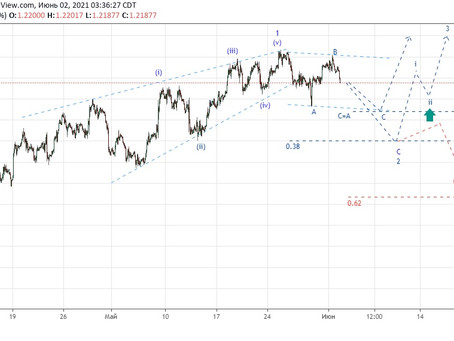 Прогноз по EUR/USD (02.06.21)
