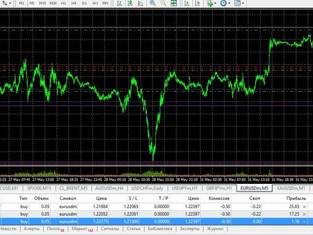 Сделка по EUR/USD (01.06.21)