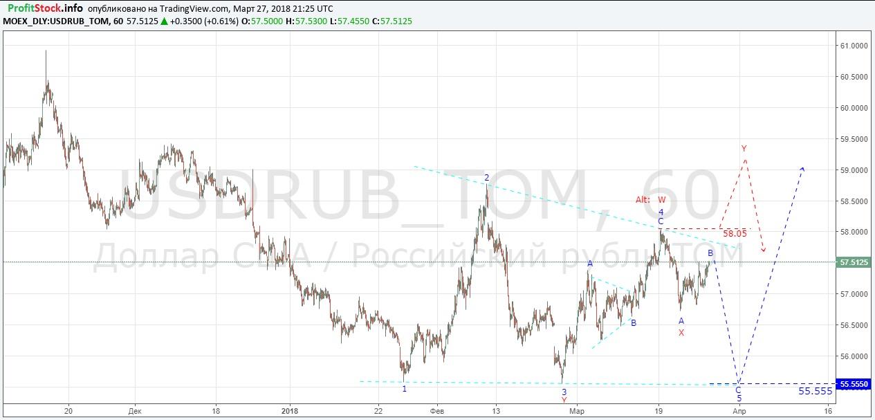 USDRUB (28.03.18)