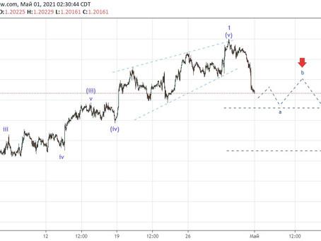 Прогноз по EUR/USD (01.05.21)