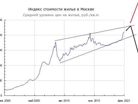 Прогноз цены на недвижимость (22.03.21)
