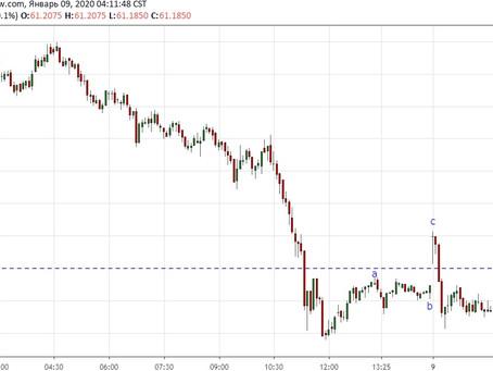 Прогноз по доллар/рубль (09.01.20)