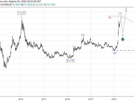 Прогноз по доллар/рубль (02.04.20)