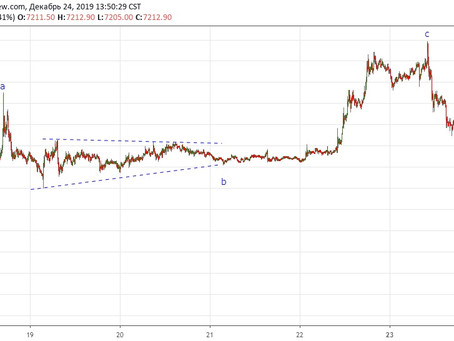 Прогноз по Bitcoin (24.12.19)