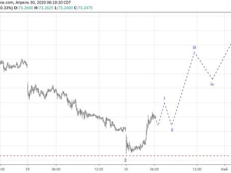 Прогноз по доллар/рубль (30.04.20)